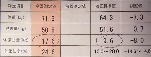 2014年3月の体脂肪率など