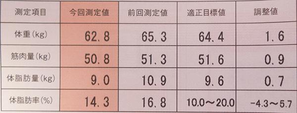 2015年3月の体脂肪率など