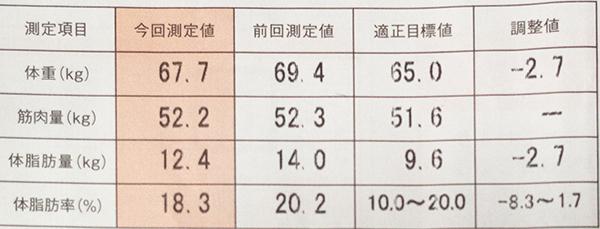2014年8月の体脂肪率など