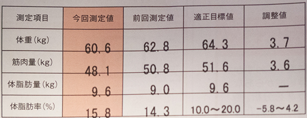 2015年4月の体脂肪率など