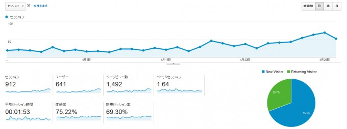 2015年4月のGoogle-analytics_001