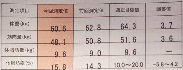 体脂肪率2015/4