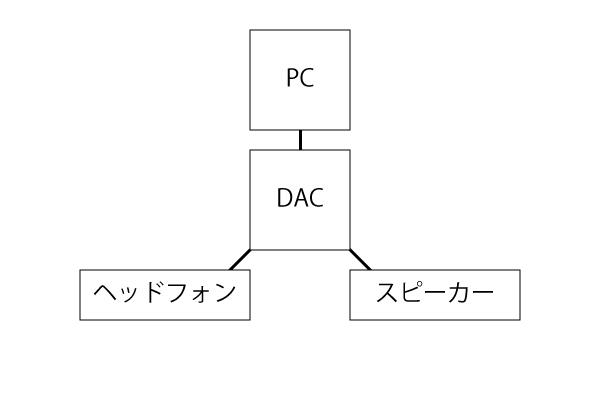 DAC-接続図