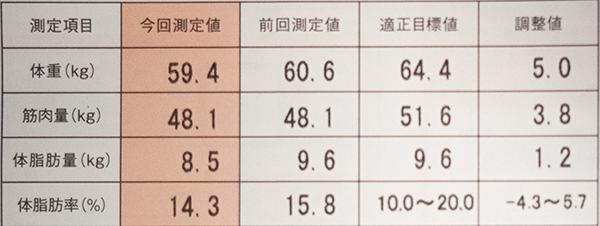 体脂肪率201505