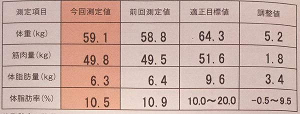 体脂肪率201508