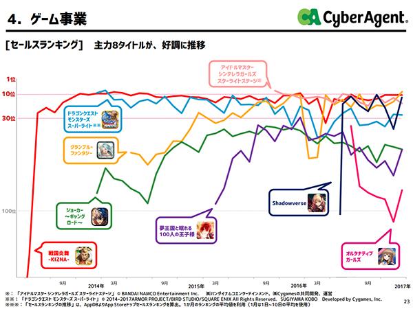 サイバーエージェント 株主・投資家情報 ゲーム事業