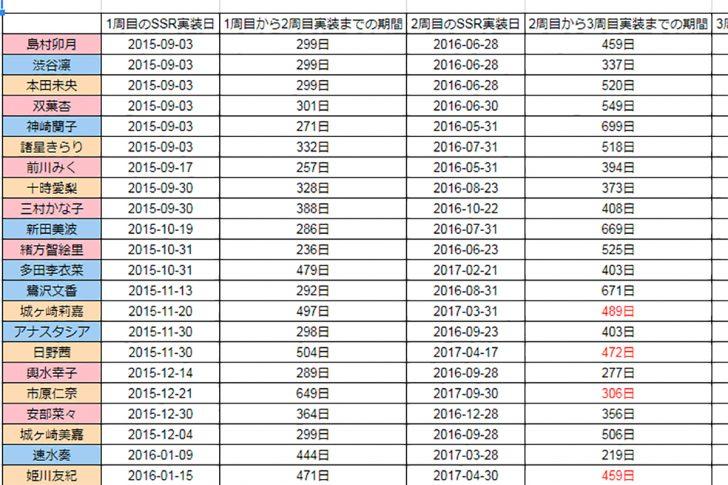 デレステのSSR実装日と間隔をまとめた表